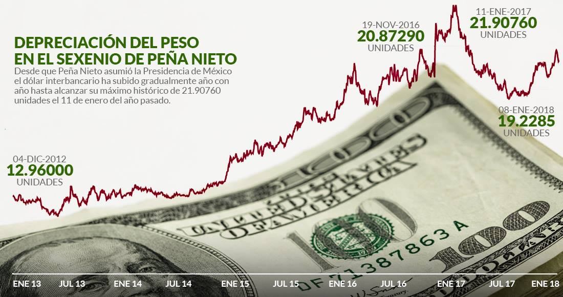 Gráfico De Sinembargo Con Datos Del Banco México