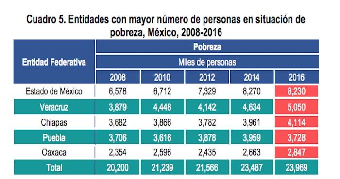 Muestran leve disminución de la pobreza en Paraguay