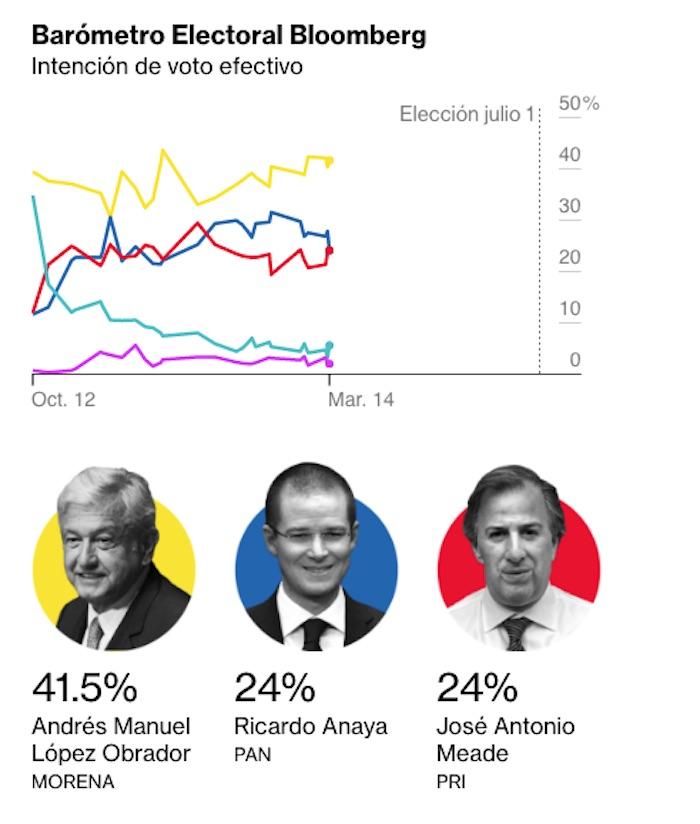 Meade crece en las encuestas, va en segundo lugar