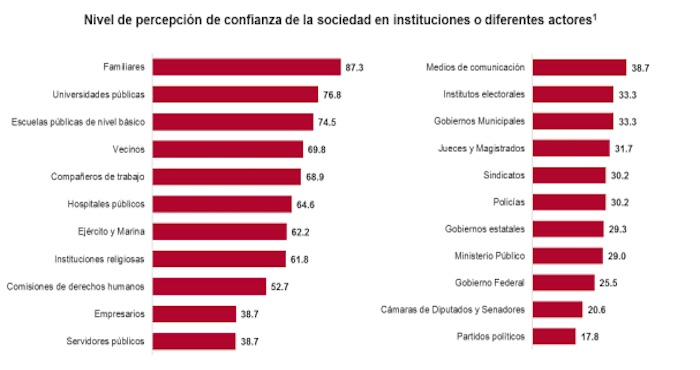 Aumenta en corrupción en México en 12.5%, señala Inegi