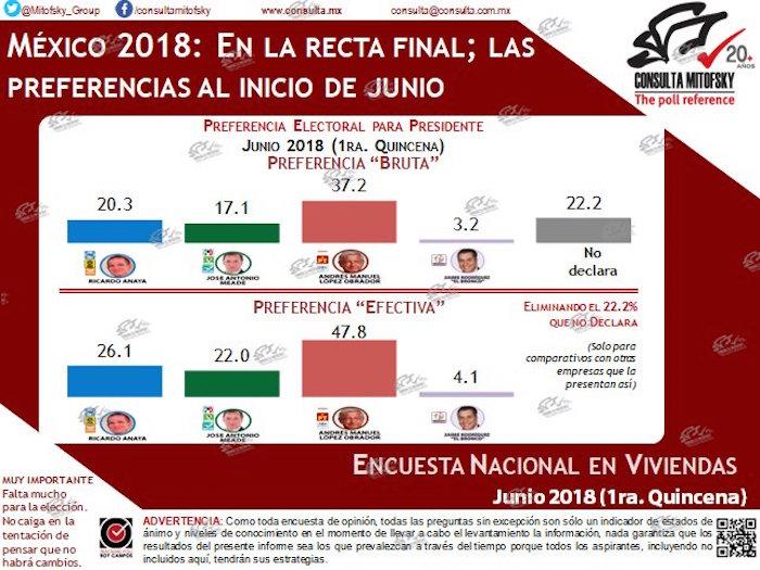 Consulta Mitofsky: AMLO mantiene la marcha y ya tiene 47.8%; Anaya cae a 26.1% y Meade crece a 22%