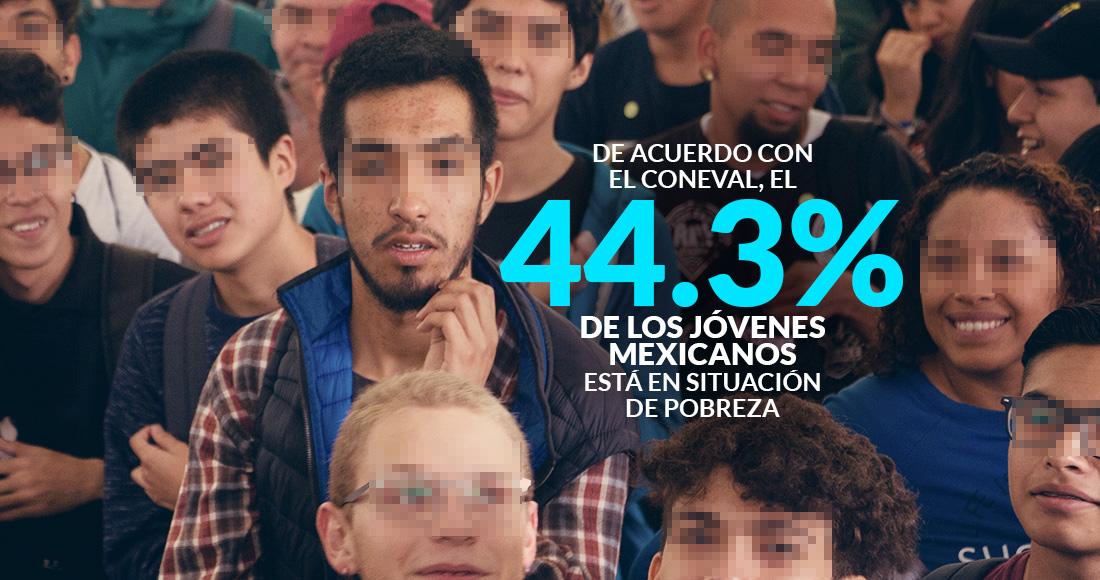 En México, 44.3% de los jóvenes vive en pobreza