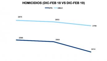 AMLO EPN homicidios