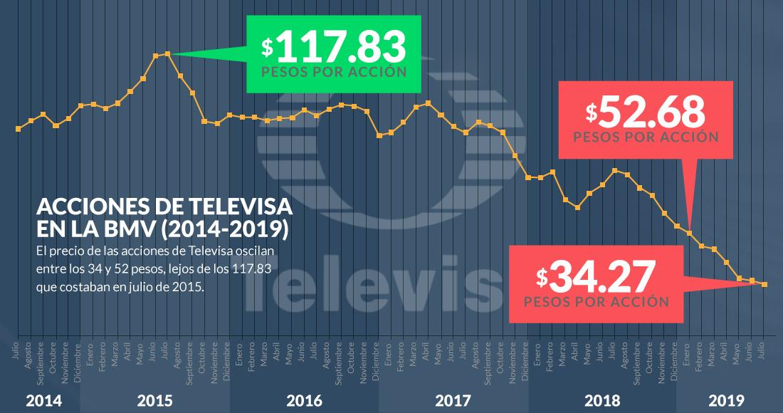 La caída de Televisa es inevitable | SinEmbargo MX