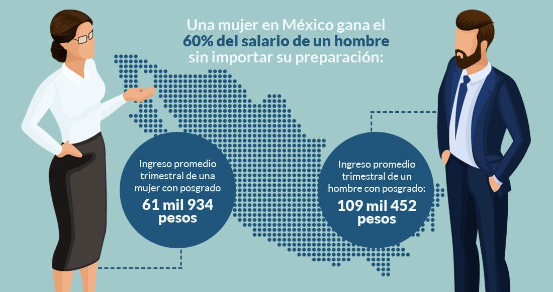 Mexicanas llevan la peor parte de la desigualdad: ganan solo el 60% del  salario de un hombre | SinEmbargo MX