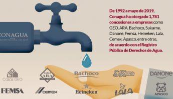CONAGUA-EMPRESAS
