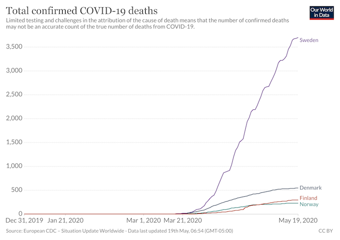 Gráfico sobre las muertes por COVID-19 en Suecia.