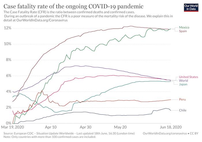 México es uno de los países del mundo con más muertes por casos confirmados de COVID-19.