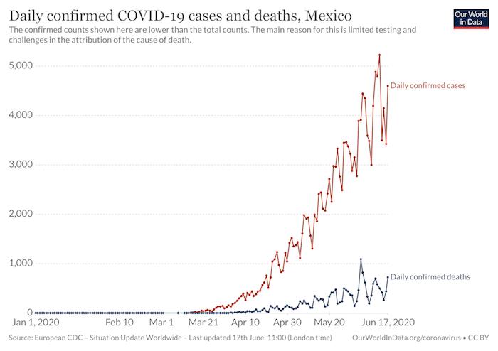 Tabla de casos y muertes diarias confirmadas en México a diario.