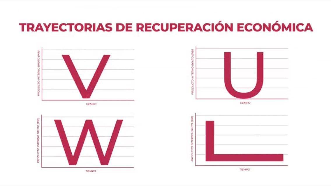 graficas-recuperacion-economica