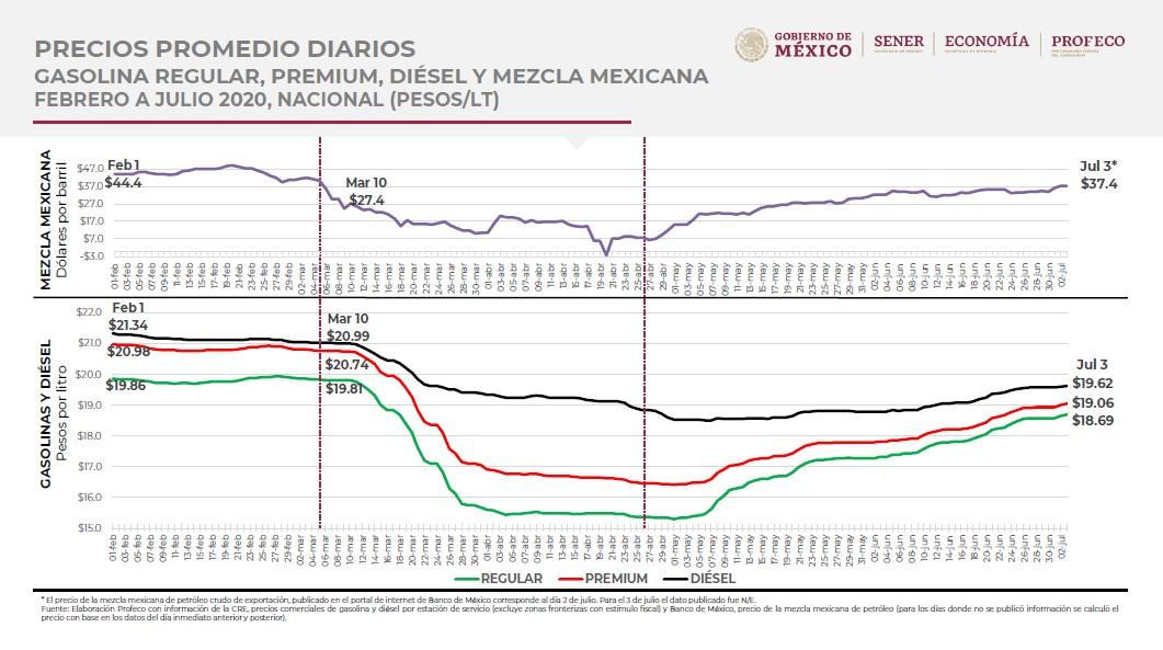 graficas-precios-gasolina-petroleo