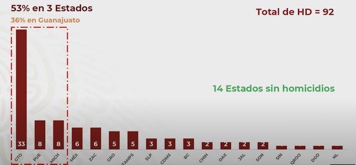 Grafica homicidios dolosos en México.