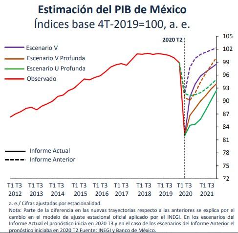 estimacion-pib.banxico-agosto-2020-grafica