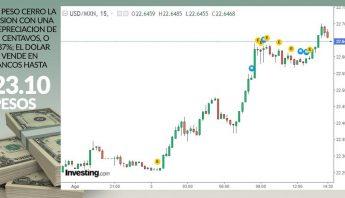 dolar-grafico-cierre-3-agosto-2020