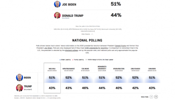 Biden va arriba de Trump con 8 puntos