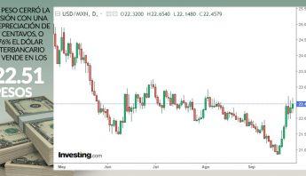 cierre-grafica-dolar-8-septiembre-2020