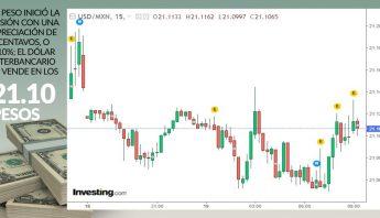 grafica-apertura-dolar-19-octubre-2020